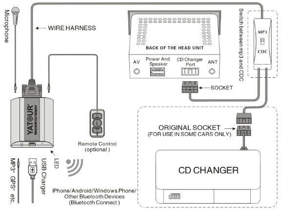 Адаптер Bluetooth AUX Yatour YT-BTA RD4 для CITROEN (Bluetooth / AUX)